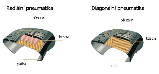 Diagonální vs radiální pneumatika